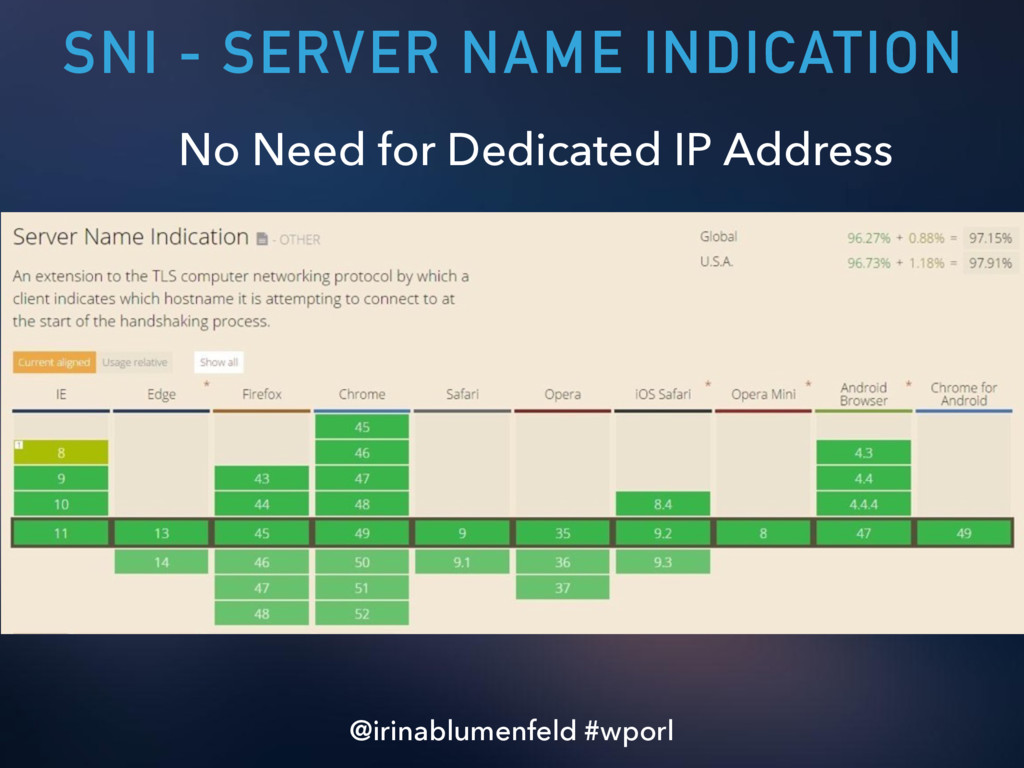 SNI - SERVER NAME INDICATION No Need for Dedica...