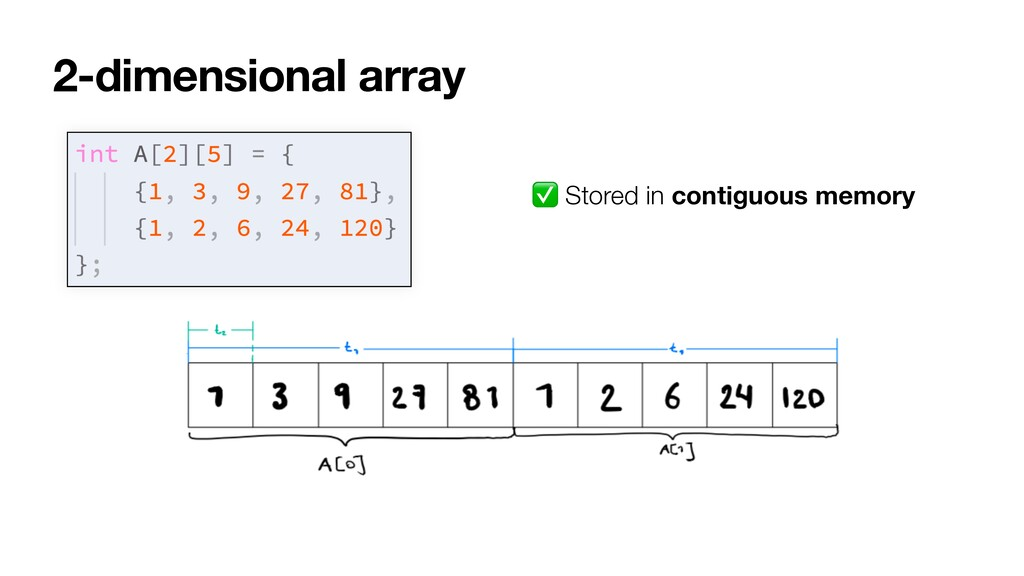 2-dimensional array ✅ Stored in contiguous memo...