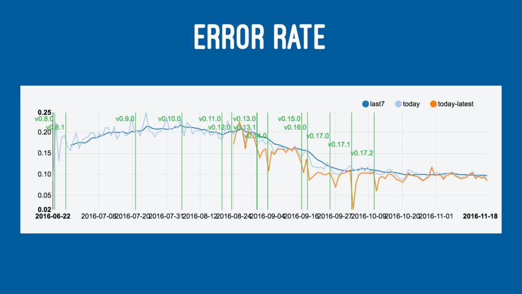 ERROR RATE