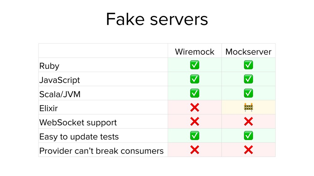 Fake servers Wiremock Mockserver Ruby ✅ ✅ JavaS...