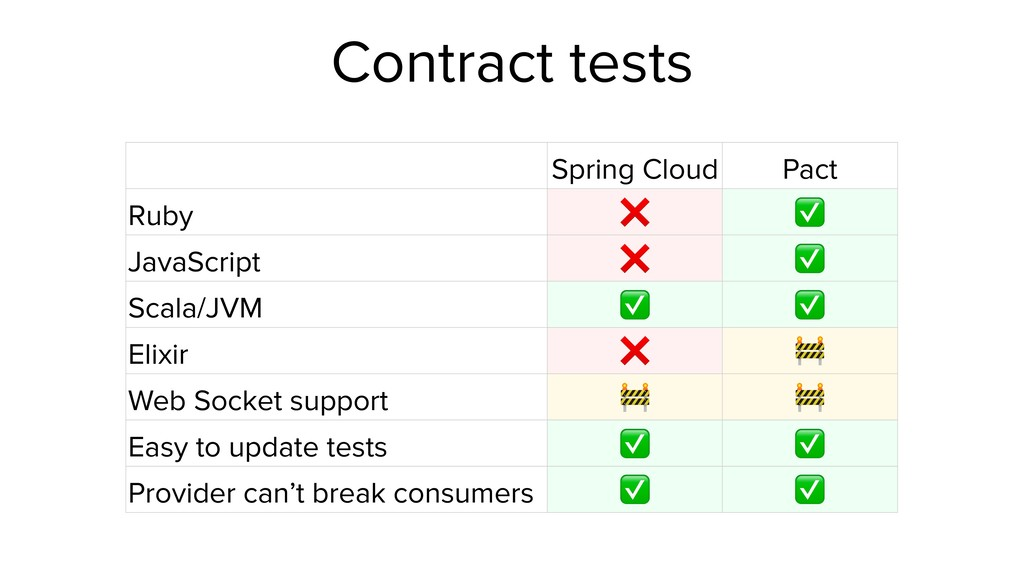 Contract tests Spring Cloud Pact Ruby ❌ ✅ JavaS...