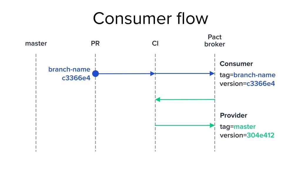 Consumer flow