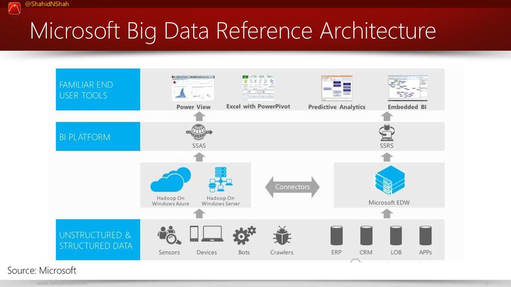 www.netspective.com 11 @ShahidNShah Microsoft B...