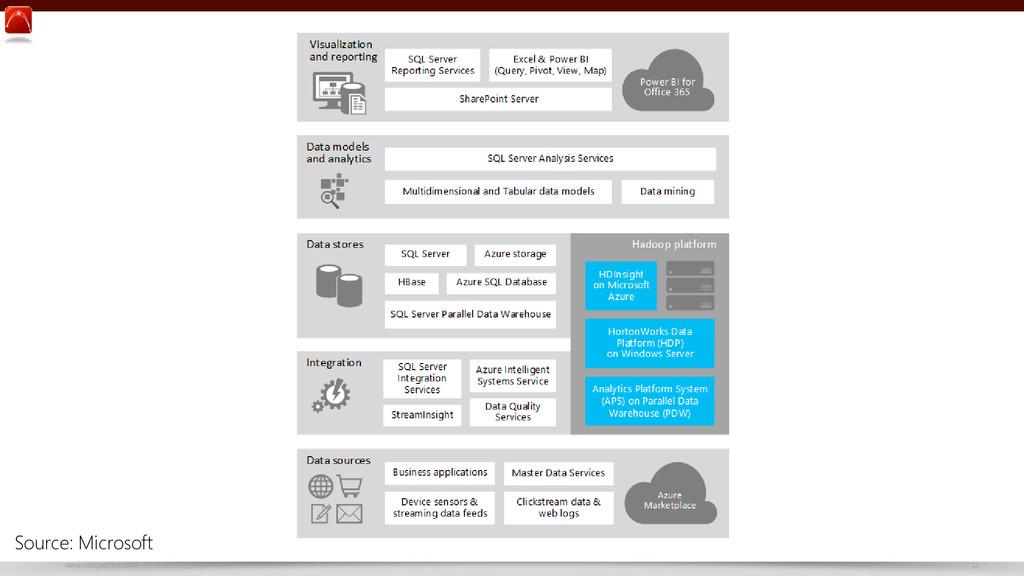 www.netspective.com 12 Microsoft Big Data Refer...