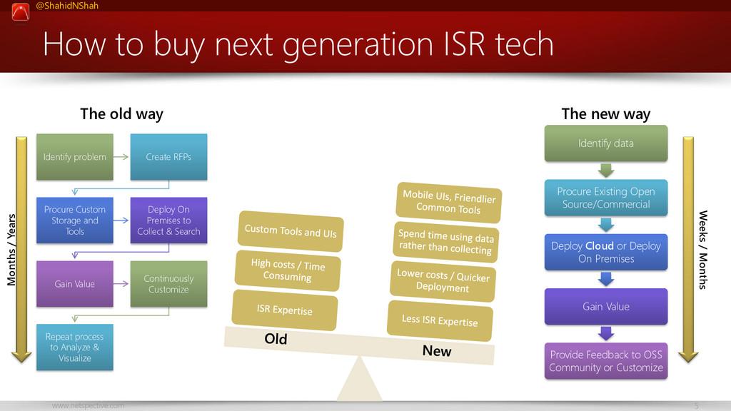 @ShahidNShah www.netspective.com 5 How to buy n...