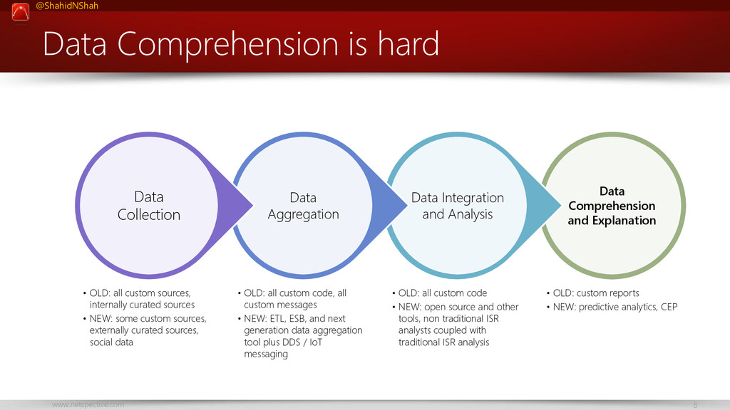 www.netspective.com 6 @ShahidNShah Data Compreh...