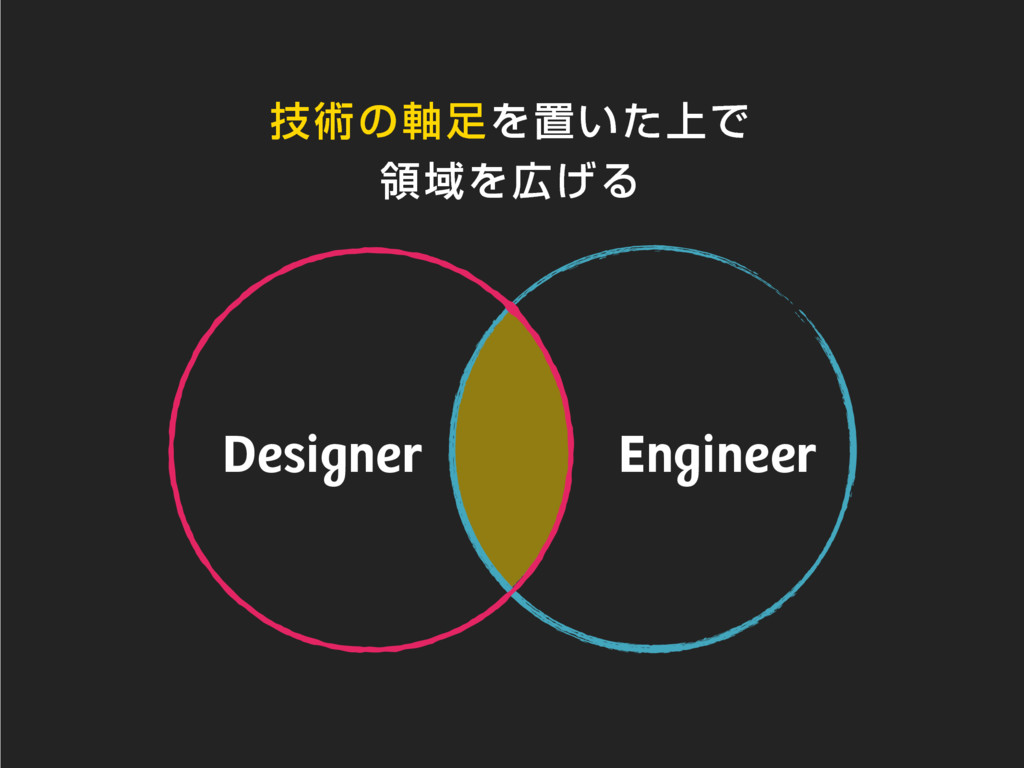ٕज़ͷ࣠Λஔ্͍ͨͰ ྖҬΛ͛Δ Engineer Designer