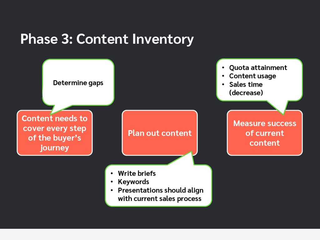 Phase 3: Content Inventory Content needs to cov...