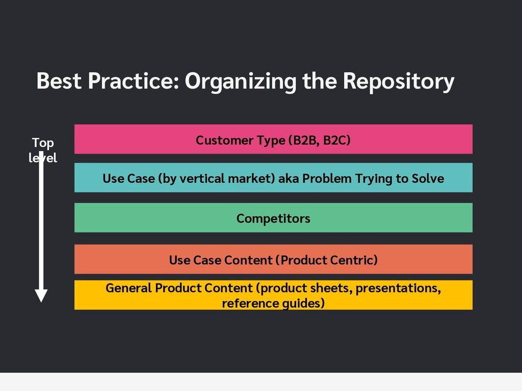 Best Practice: Organizing the Repository Use Ca...