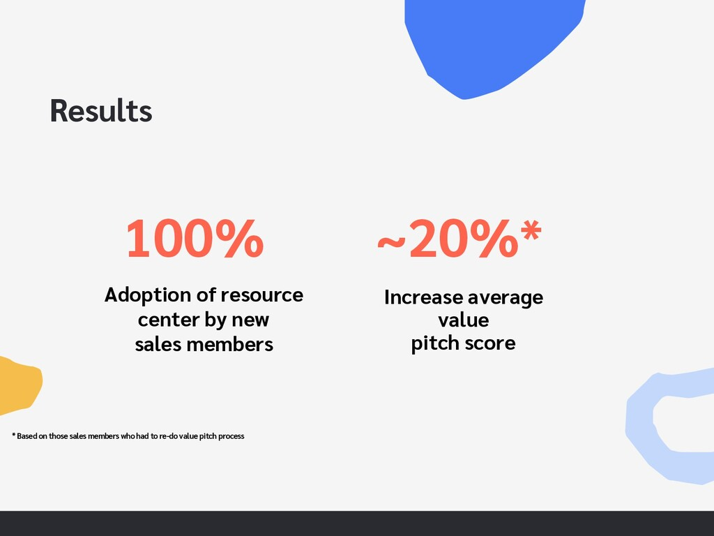 Results 100% ~20%* Increase average value pitch...