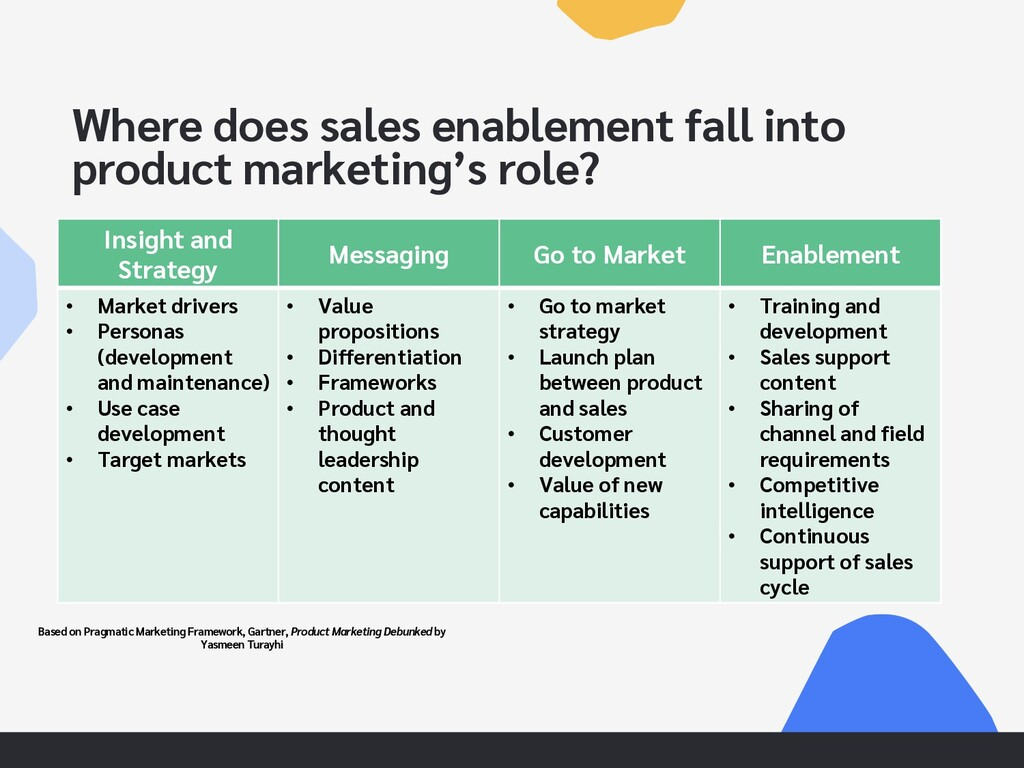 Where does sales enablement fall into product m...