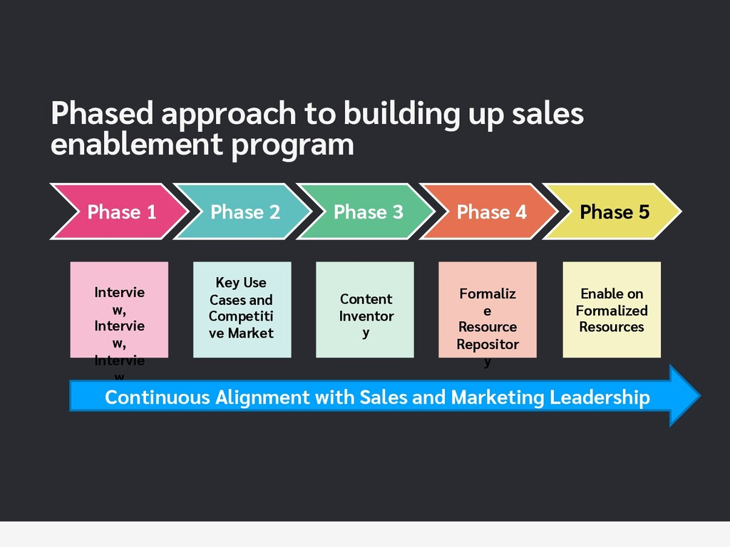 Phased approach to building up sales enablement...
