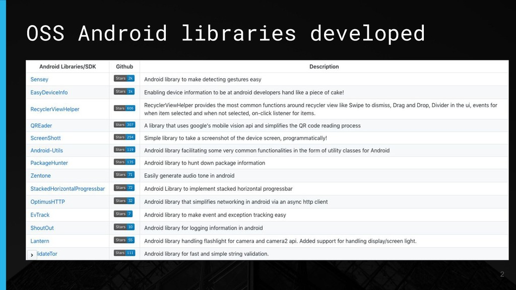 OSS Android libraries developed 2