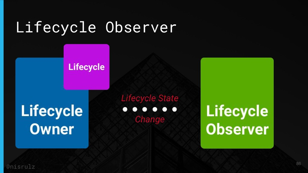 Lifecycle Observer 86 @nisrulz