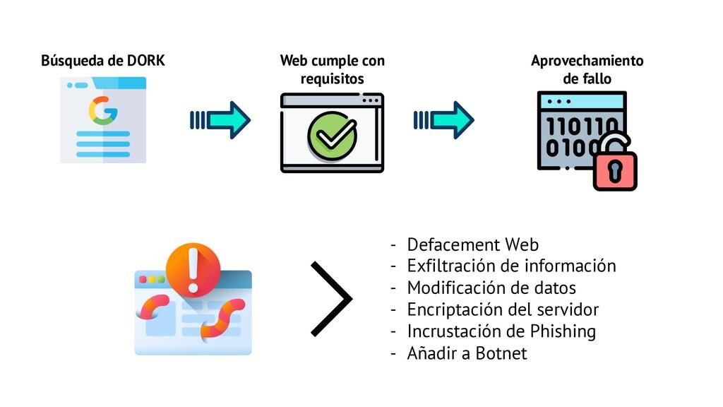 Búsqueda de DORK Web cumple con requisitos Apro...