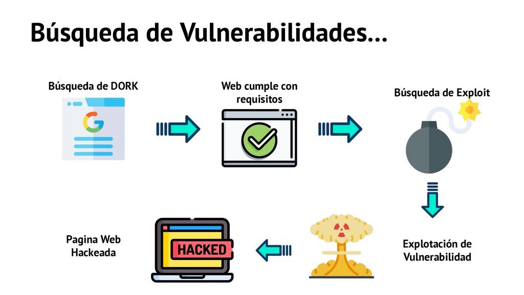 Búsqueda de Vulnerabilidades… Búsqueda de DORK ...