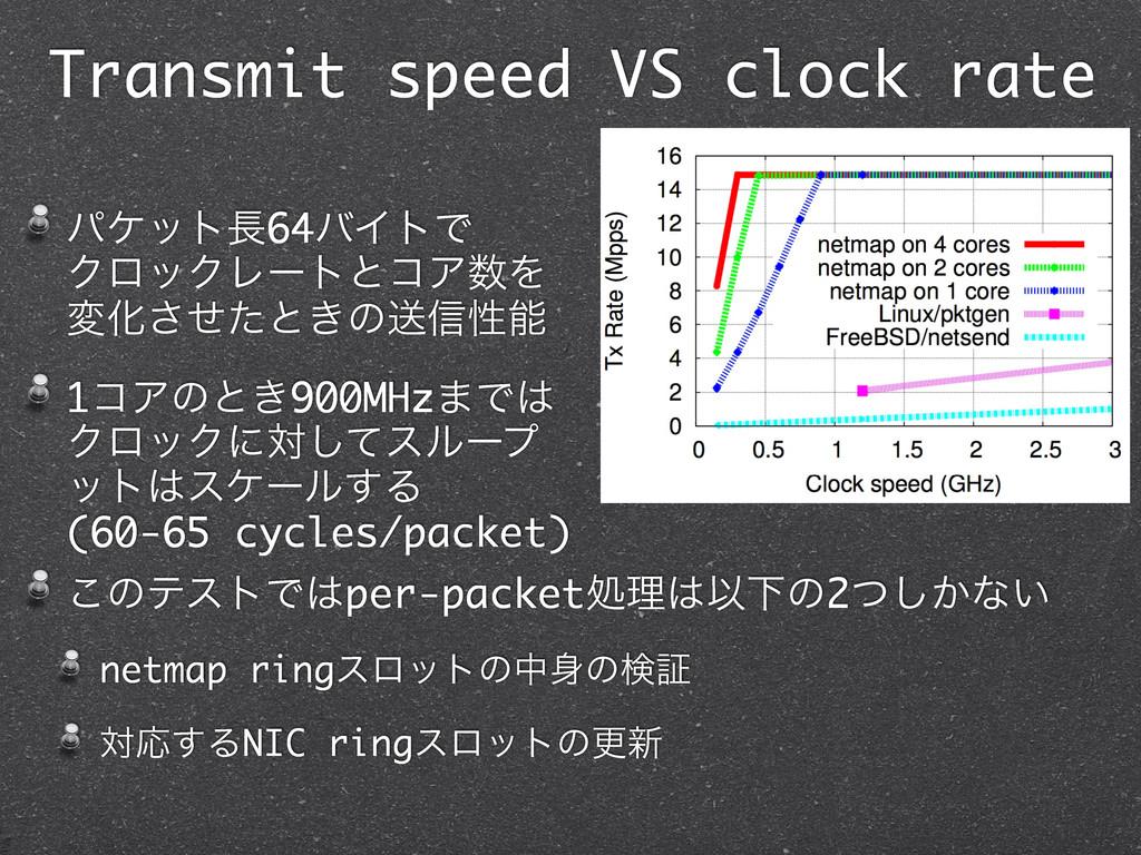 Transmit speed VS clock rate ύέοτ64όΠτͰɹɹɹɹɹɹɹ...