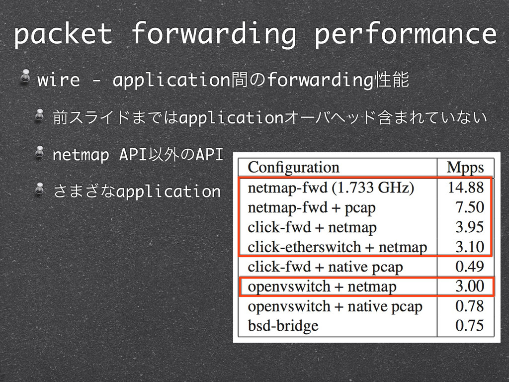 packet forwarding performance wire - applicatio...