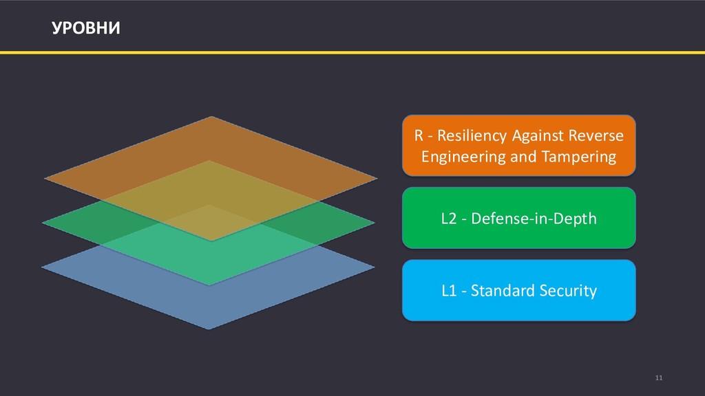 11 УРОВНИ R - Resiliency Against Reverse Engine...