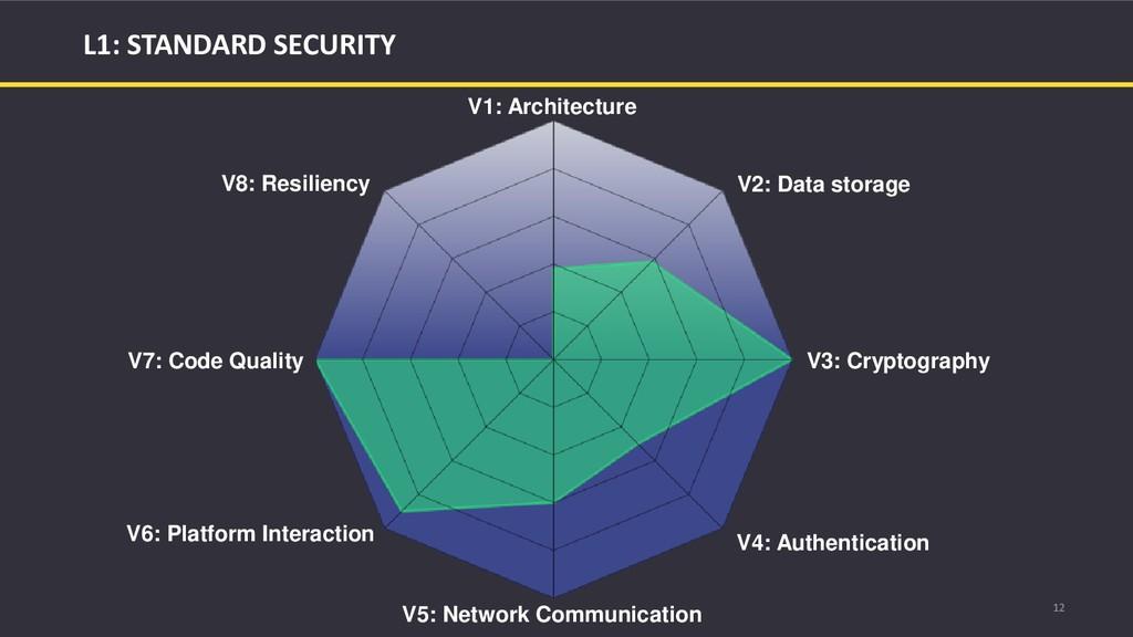12 L1: STANDARD SECURITY V1: Architecture V2: D...