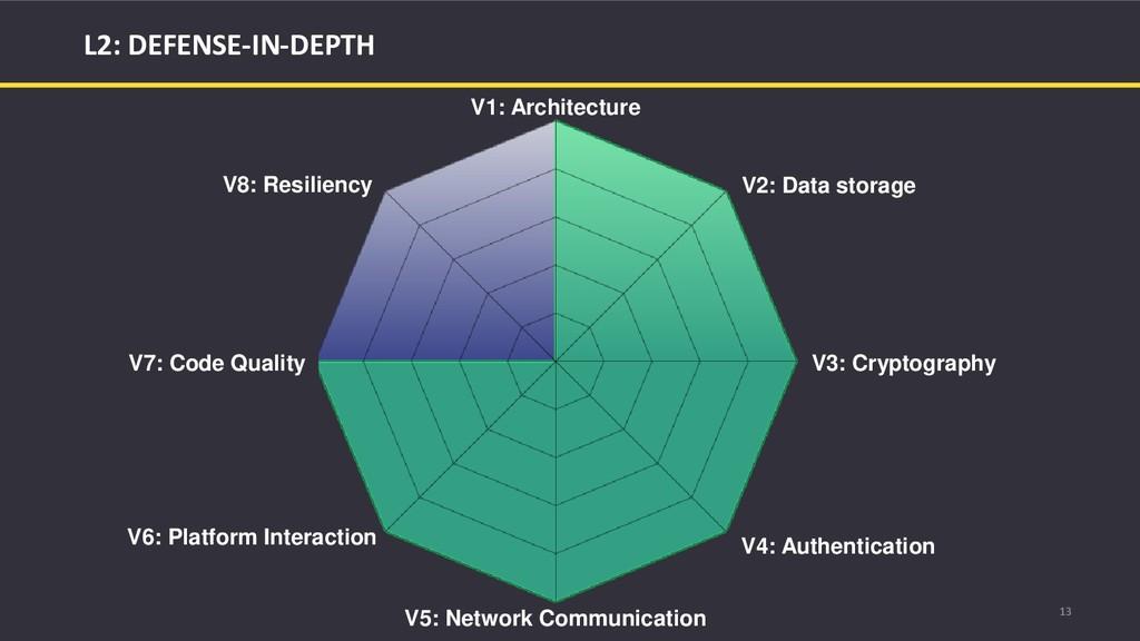 13 L2: DEFENSE-IN-DEPTH V1: Architecture V2: Da...