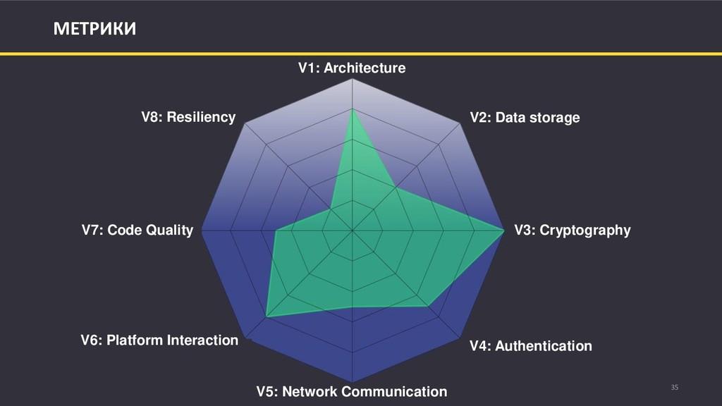 35 МЕТРИКИ V1: Architecture V2: Data storage V3...