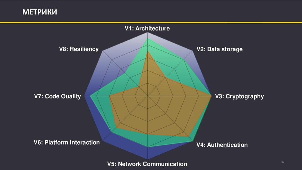36 МЕТРИКИ V1: Architecture V2: Data storage V3...