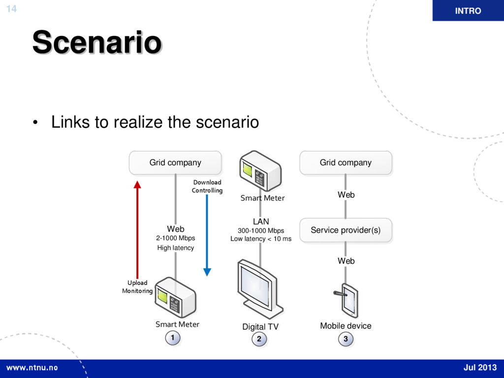 14 Scenario • Links to realize the scenario INT...