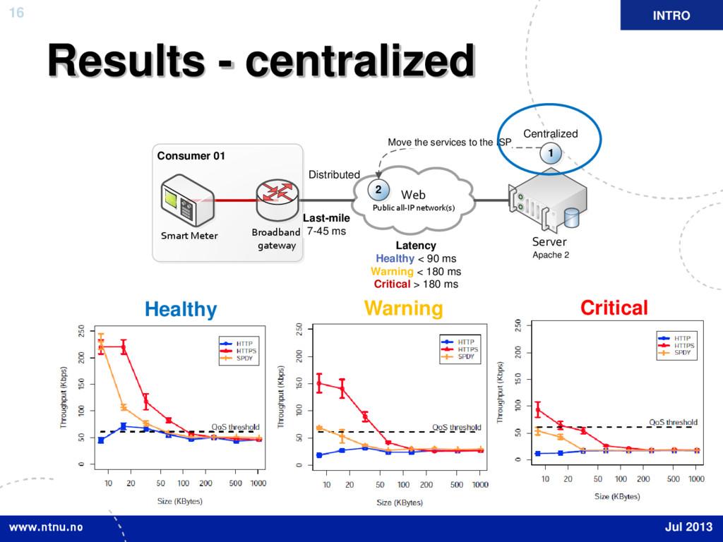 16 Results - centralized INTRO Jul 2013 Web Pub...