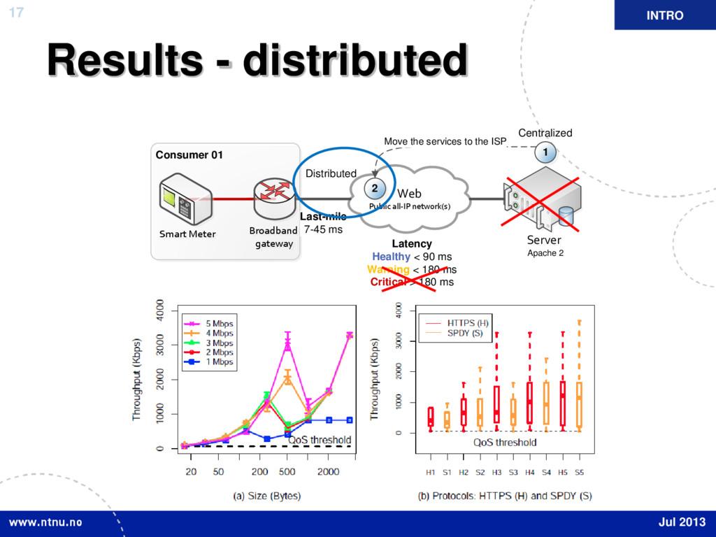 17 Results - distributed INTRO Jul 2013 Web Pub...