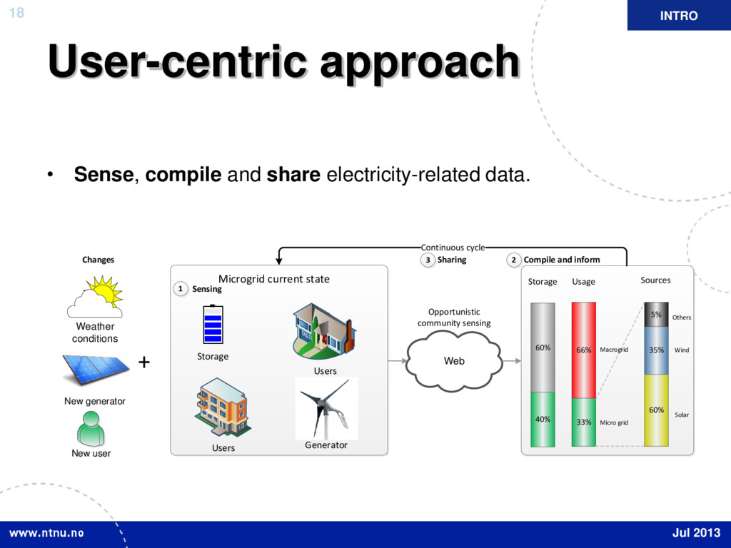 18 User-centric approach • Sense, compile and s...