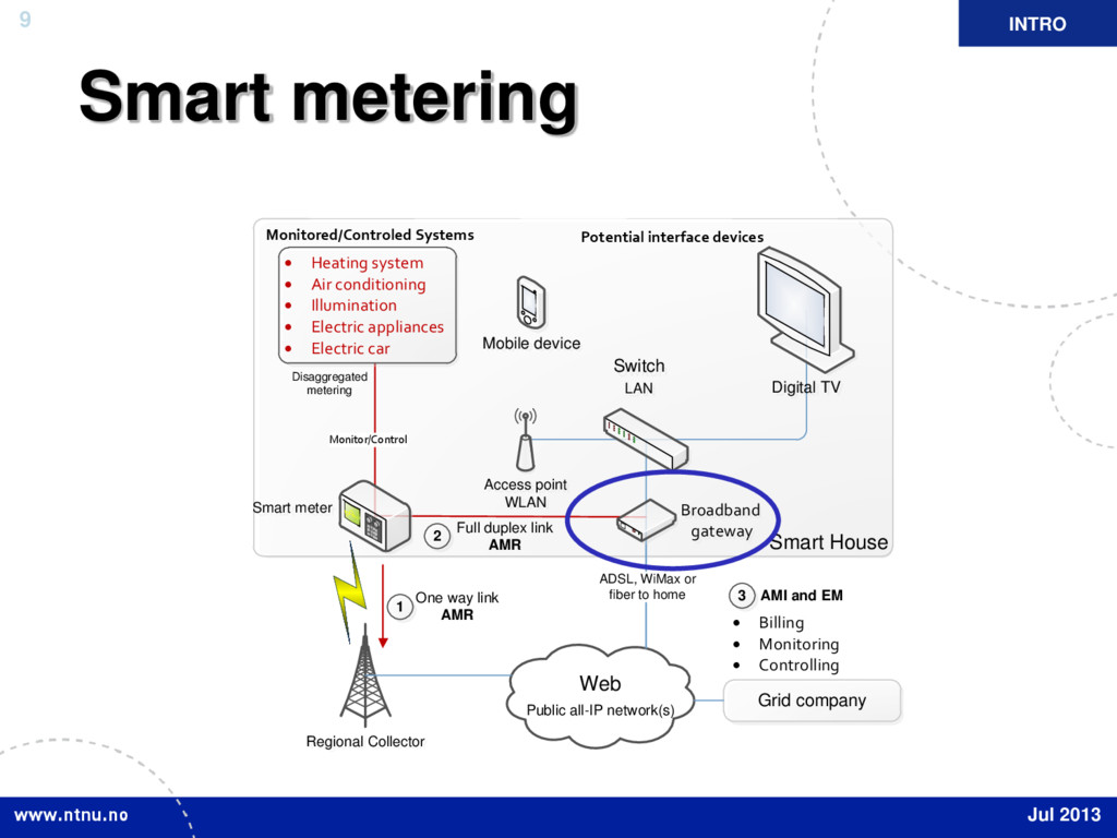 9 Smart metering Web Public all-IP network(s) A...