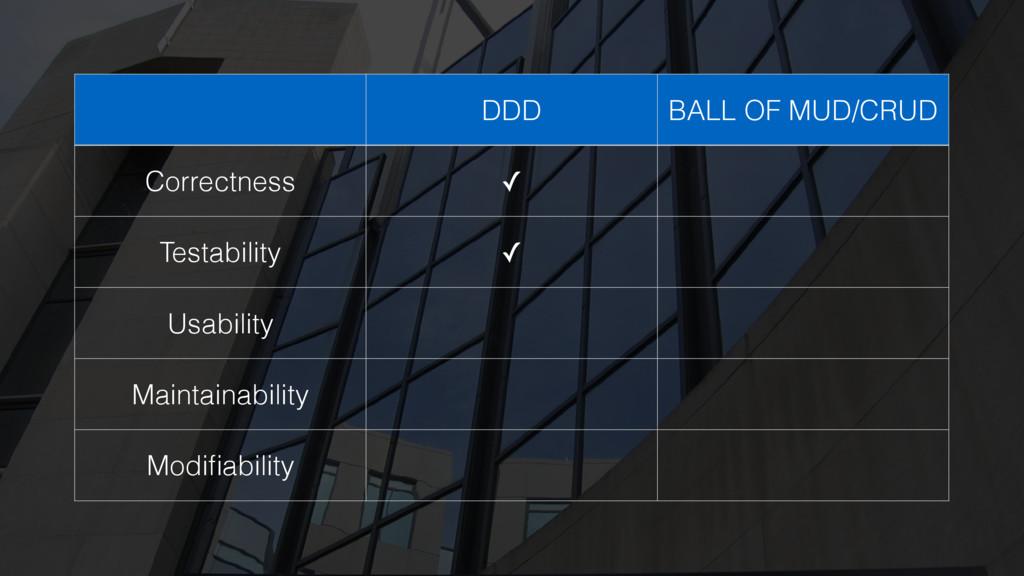 DDD BALL OF MUD/CRUD Correctness ✓ Testability ...