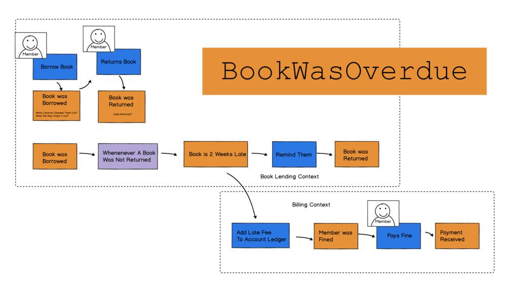 BookWasOverdue