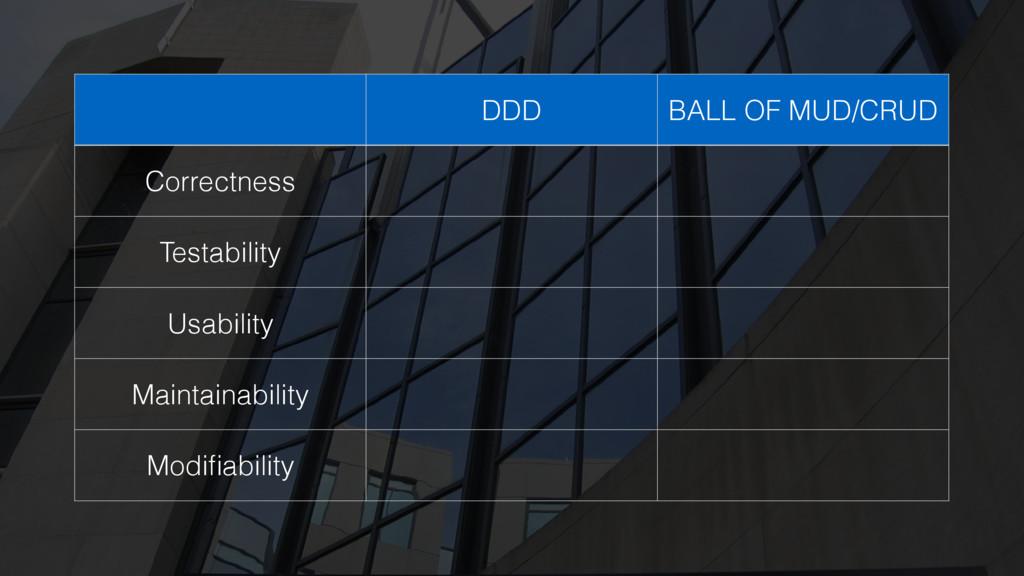 DDD BALL OF MUD/CRUD Correctness Testability Us...