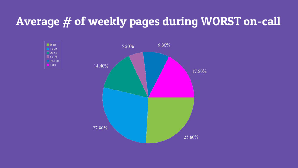 Average # of weekly pages during WORST on-call