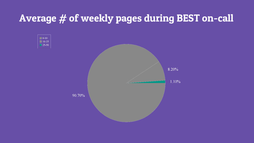 Average # of weekly pages during BEST on-call