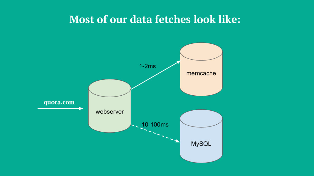 Most of our data fetches look like: webserver m...
