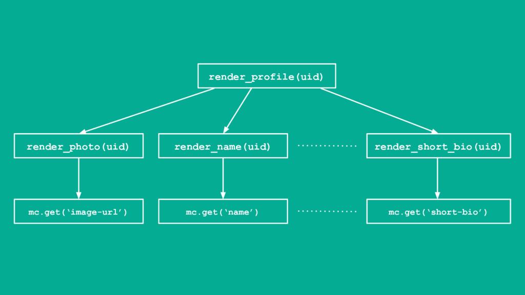 render_profile(uid) render_photo(uid) render_na...