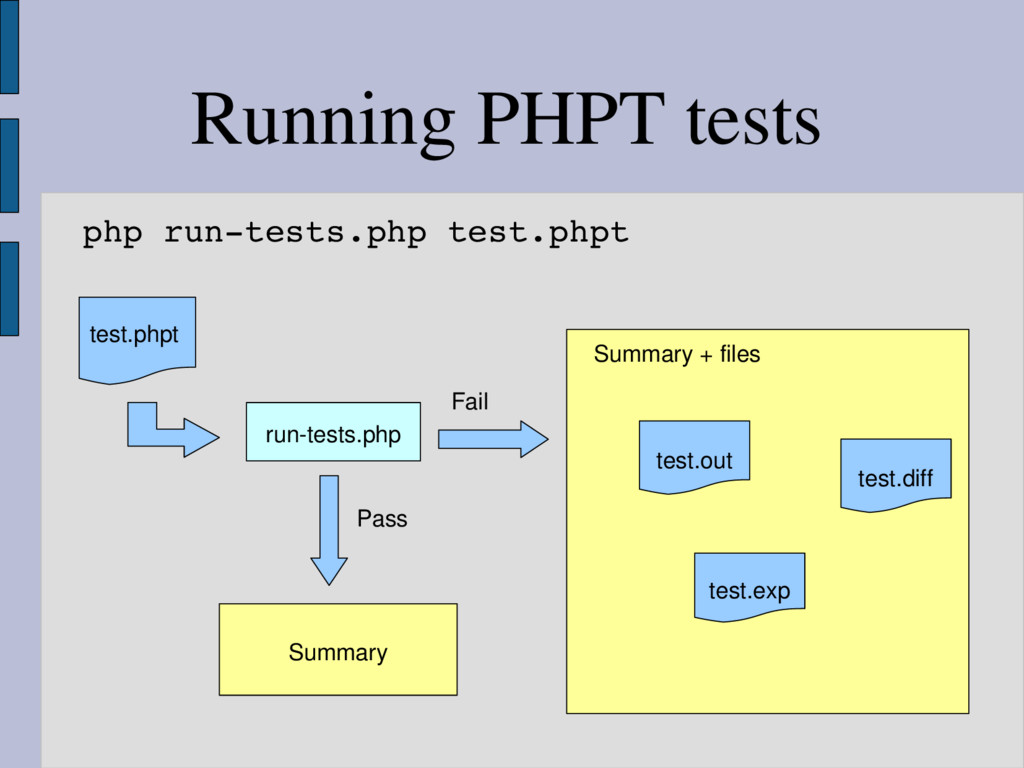test.phpt test.out test.exp test.diff runtests...