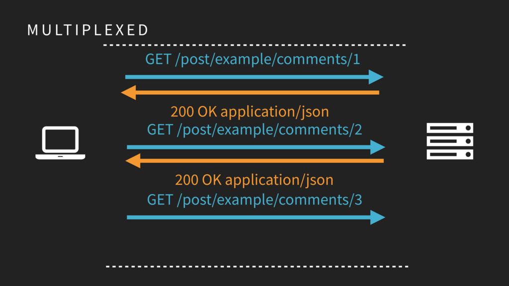 M U LT I P L E X E D Ȑ GET /post/example/commen...