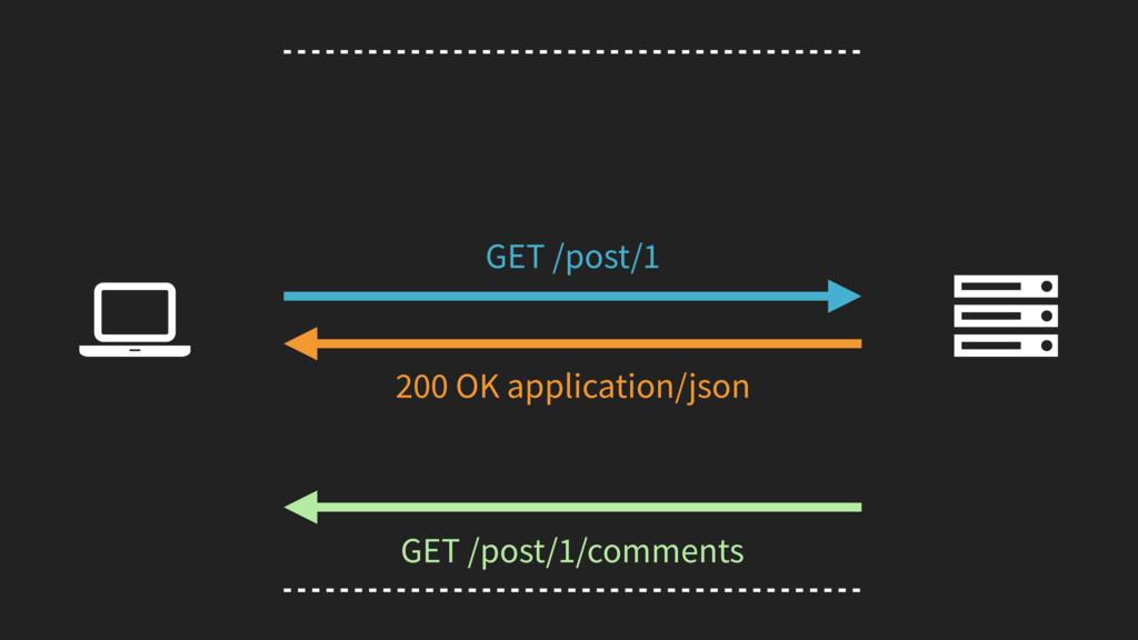 GET /post/1/comments Ȑ GET /post/1 200 OK appli...