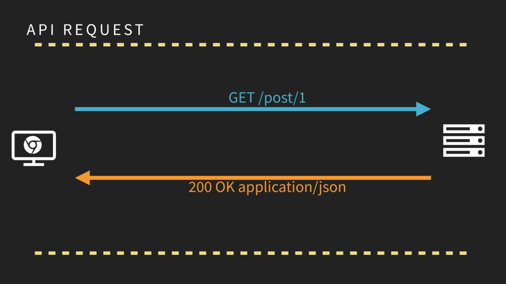 A P I R E Q U E ST GET /post/1 200 OK applicati...