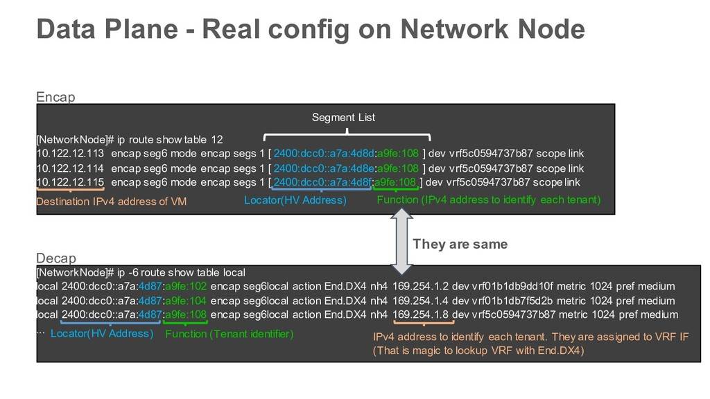 Data Plane - Real config on Network Node [Netwo...