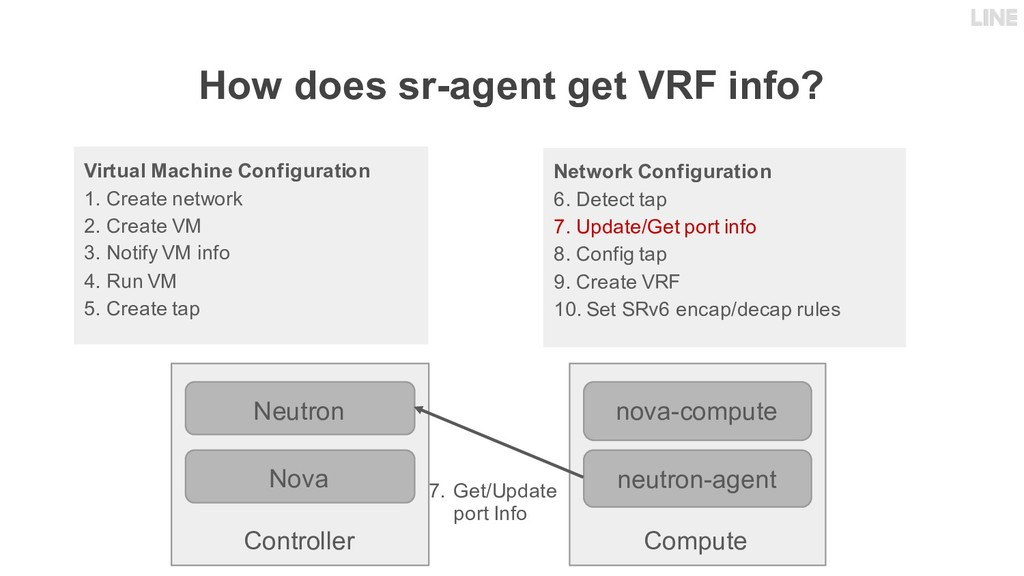 How does sr-agent get VRF info? Controller Neut...