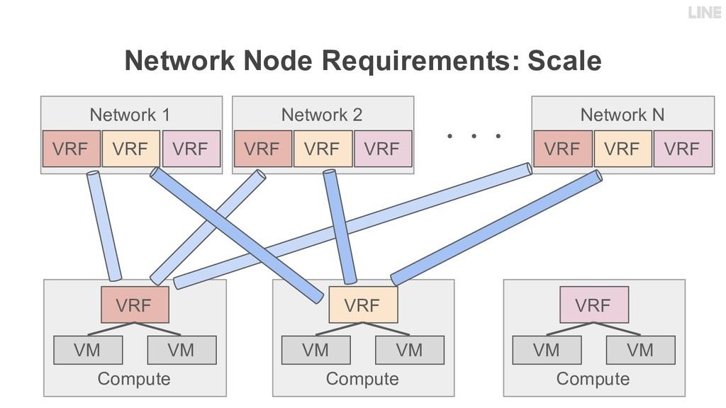 Network Node Requirements: Scale Compute VRF VM...