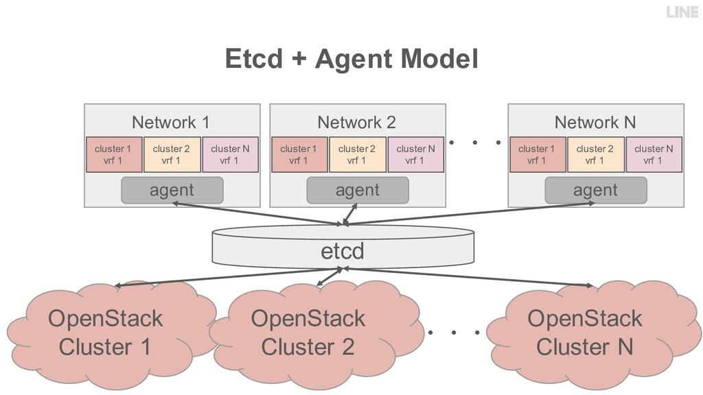 Etcd + Agent Model Network 1 Network N cluster ...