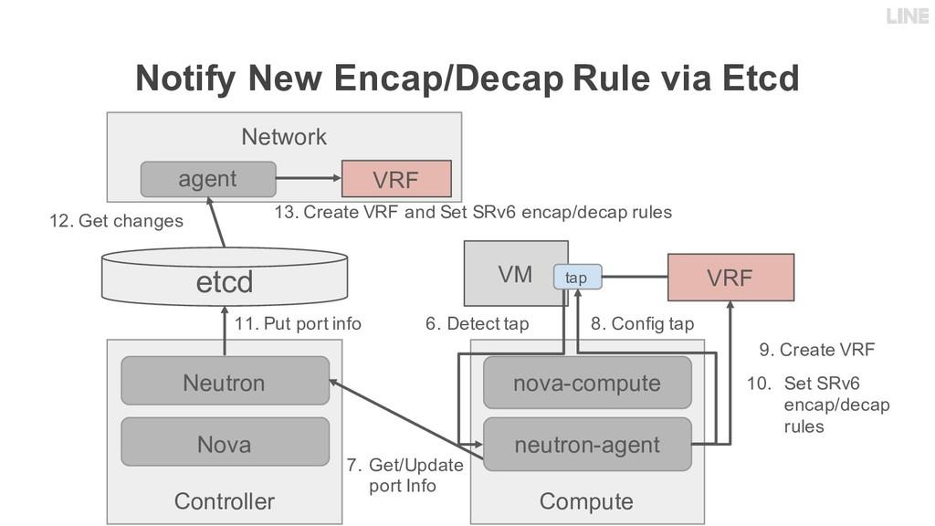 Notify New Encap/Decap Rule via Etcd Controller...
