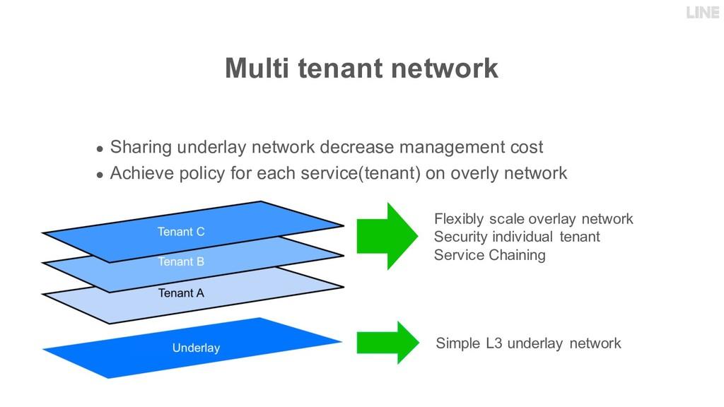 Multi tenant network ● Sharing underlay network...