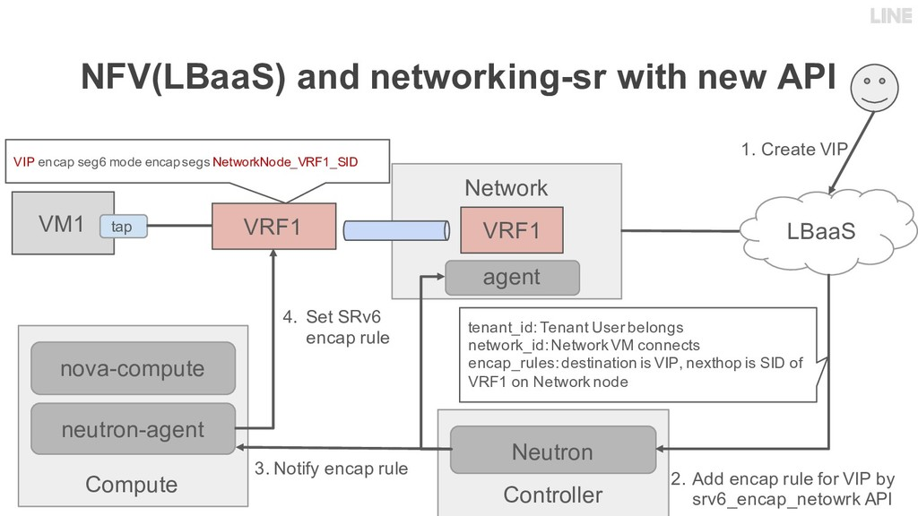 NFV(LBaaS) and networking-sr with new API Contr...